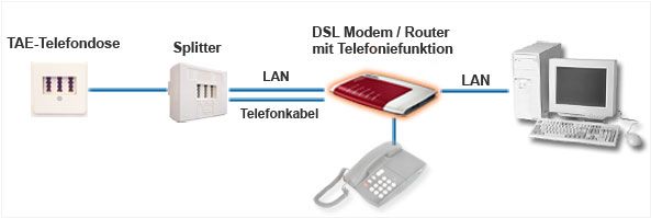 DSL Modem mit Internettelefonie - Illustration