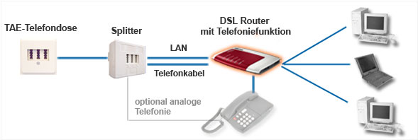 DSL Router - Illustration